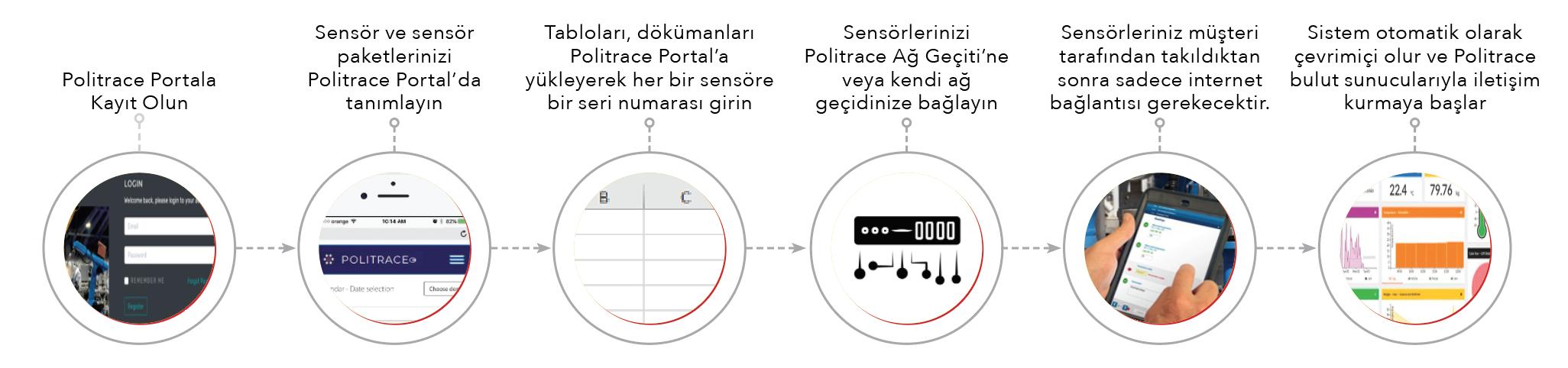 Sensör Üreticileri için Platform